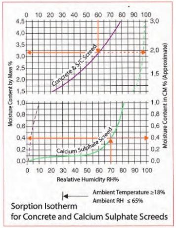 Screed Moisture Graph